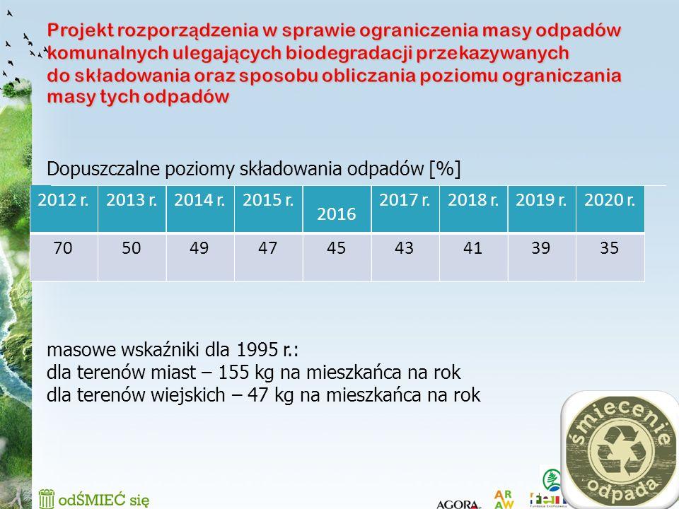 Dopuszczalne poziomy składowania odpadów [%]